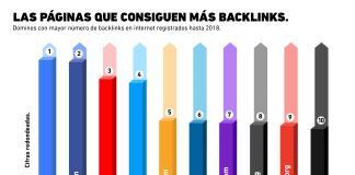 Las páginas de internet con más backlinks registrados