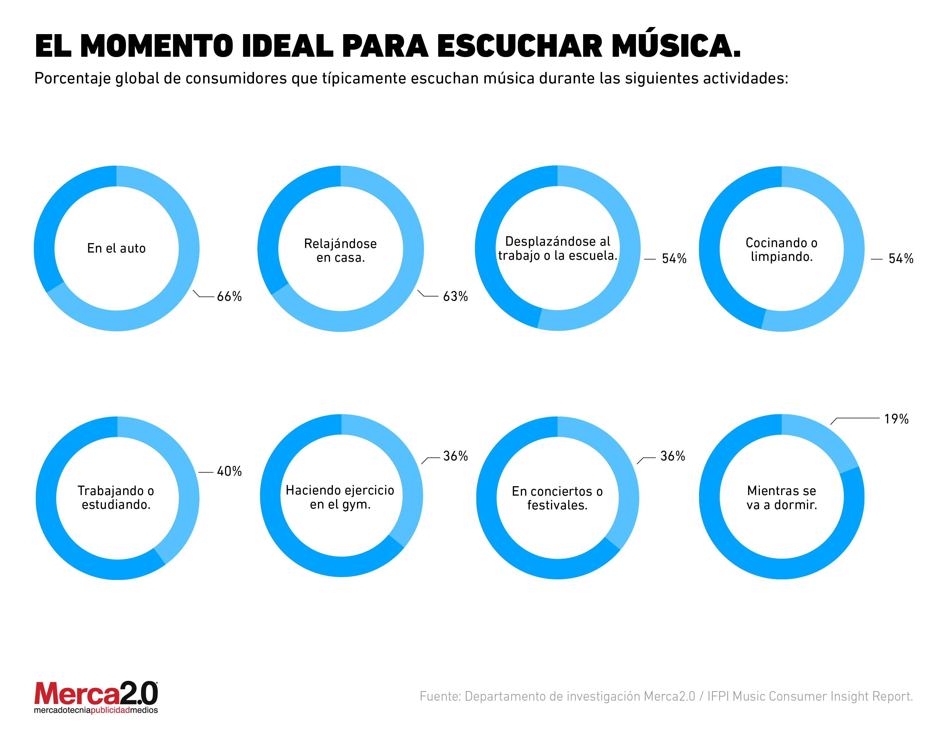 ¿Cuál es el momento perfecto de los consumidores para escuchar música?
