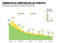 El mercado de las tablets es dominado por estas compañías