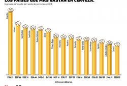 ¿Cuál es el país con mayor gasto en cerveza per capita?