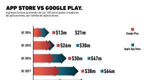 App Store vs. Google Play: ¿Qué tienda es más rentable para las apps?