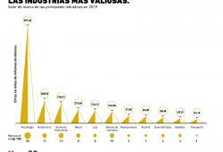 ¿Cuáles son las industrias más valiosas de la actualidad?