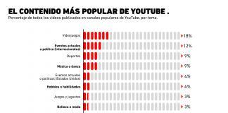 ¿Cuáles son los contenidos de YouTube más populares?