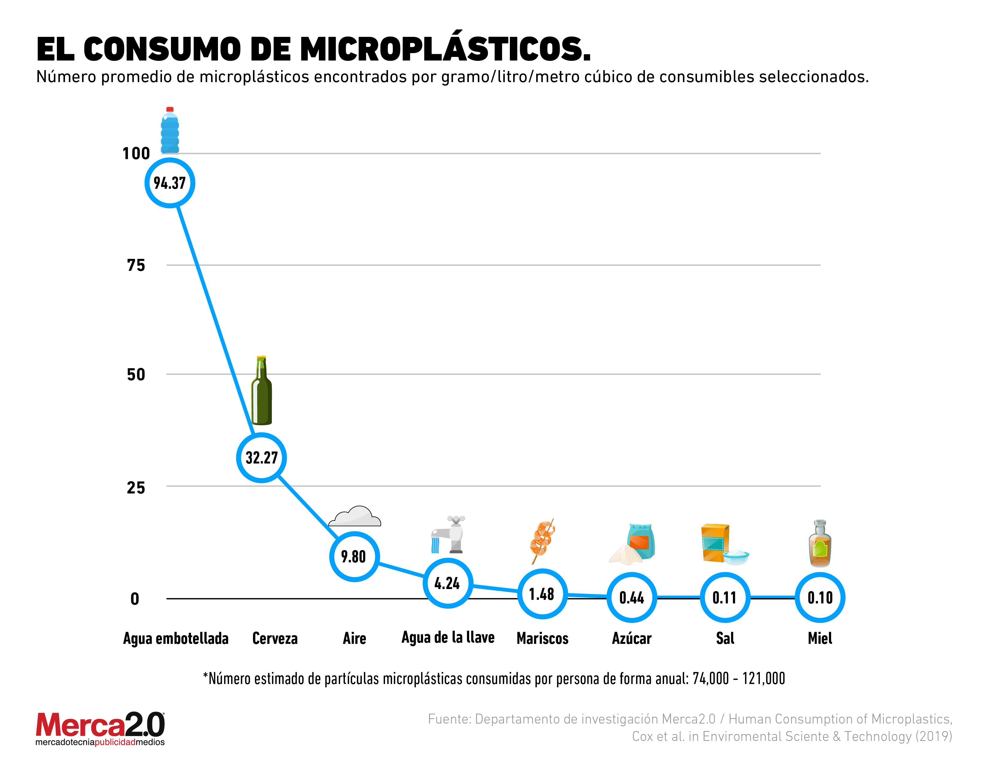 ¿Dónde se encuentran los microplásticos que ingieren los consumidores?