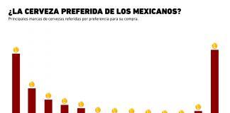 La cerveza preferida de los mexicanos