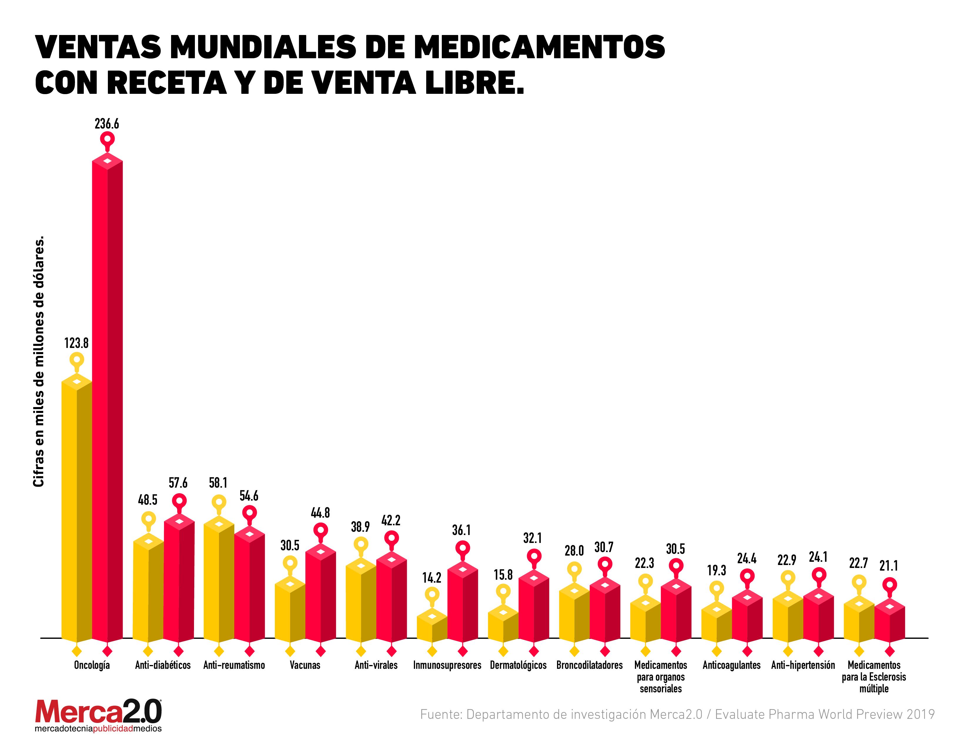 ¿De dónde vienen los ingresos de la industria farmacéutica?