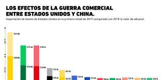 ¿La guerra comercial está beneficiando a otros países?