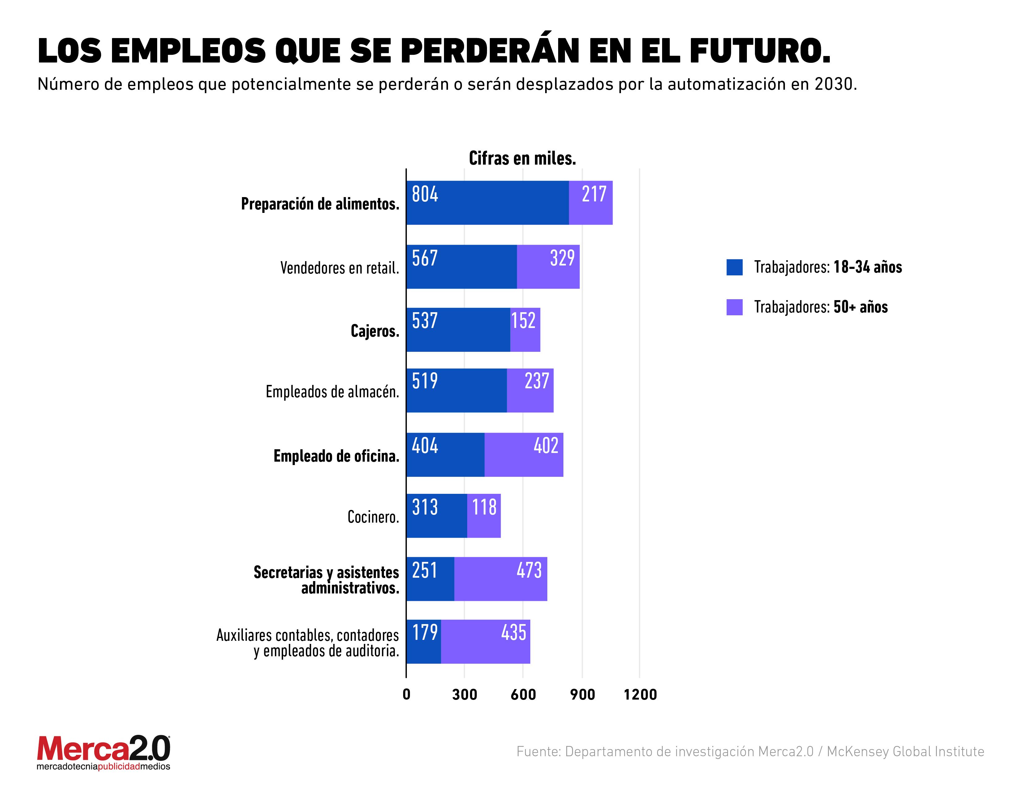 Estos son los empleos que será desplazados por la automatización