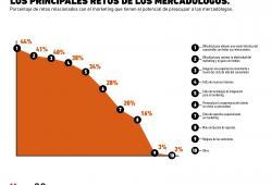 ¿Cuáles son las principales preocupaciones de los mercadólogos en las empresas?