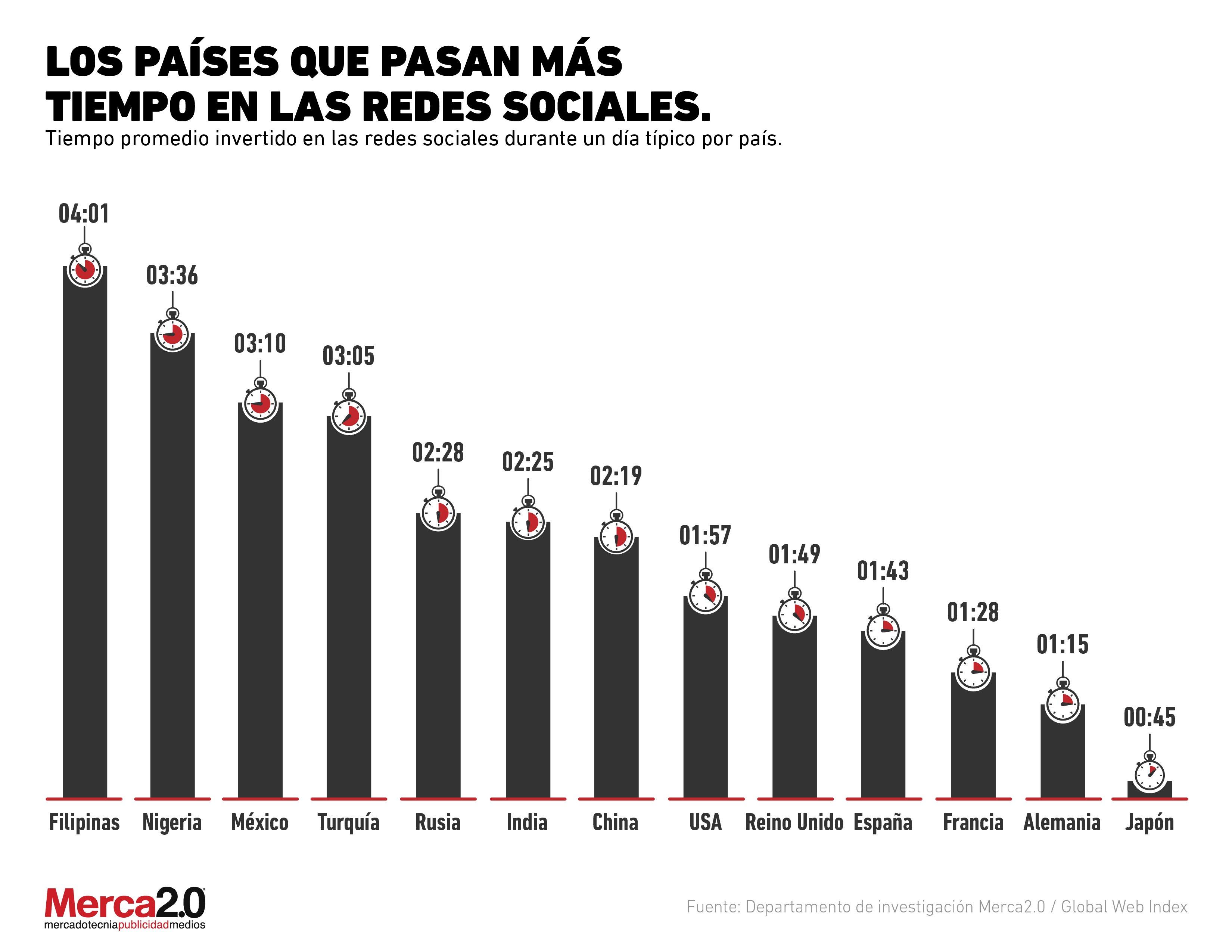 México entre los países que pasa más tiempo en redes sociales