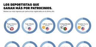 ¿Quiénes son los deportistas que ganan más por patrocinios de marcas?