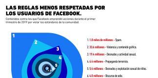 Estas son las principales reglas que rompen los usuarios de Facebook