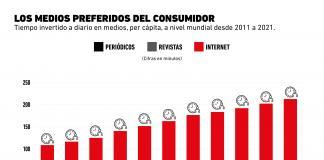 Estos son los medios donde el consumidor pasa más y menos tiempo