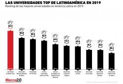 El ranking de las mejores universidades de Latinoamérica en 2019