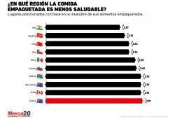 Los países con la comida empaquetada menos saludable