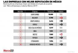 ¿Cuáles son las empresas con mejor reputación en México?