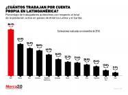 ¿Qué tan popular es trabajar por cuenta propia en Latinoamérica?