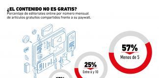 ¿Cuánto contenido gratuito comparten los medios online?