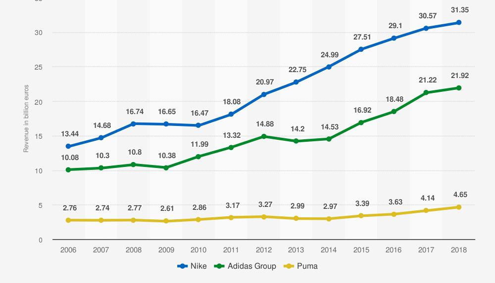 tenedor dirección Ondular  Adidas quiere vencer a Nike, pero todavía está muy lejos