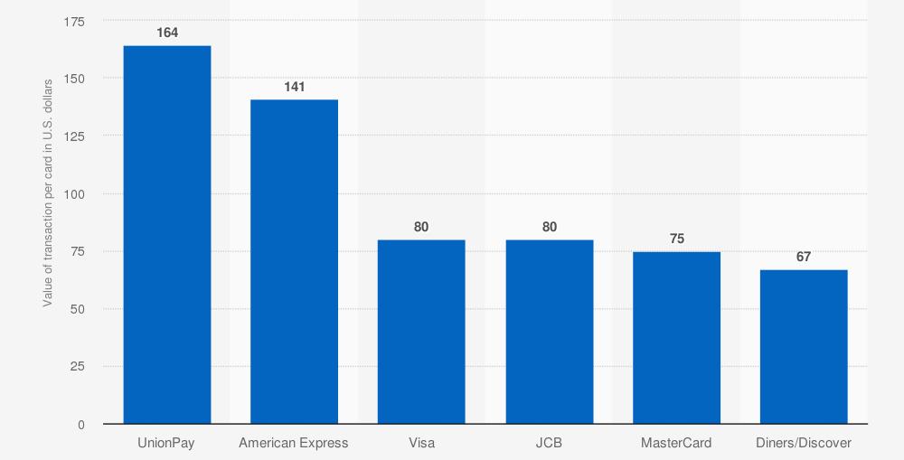 Valor promedio de cada transacción con tarjeta de crédito en todo el mundo, en 2016, por marca (en dólares). Statista.