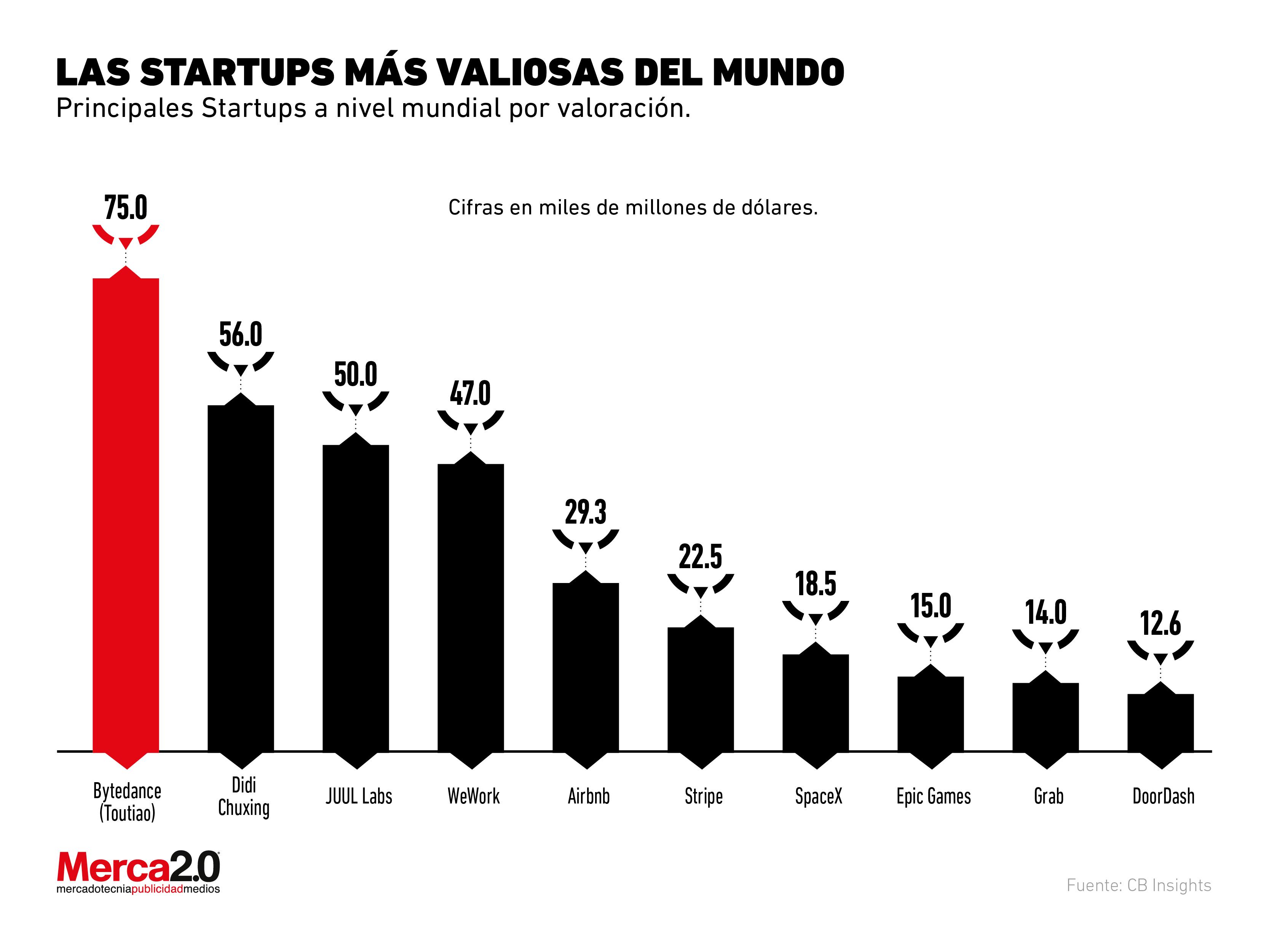 ¿Cuáles son las startups más valiosas actualmente?
