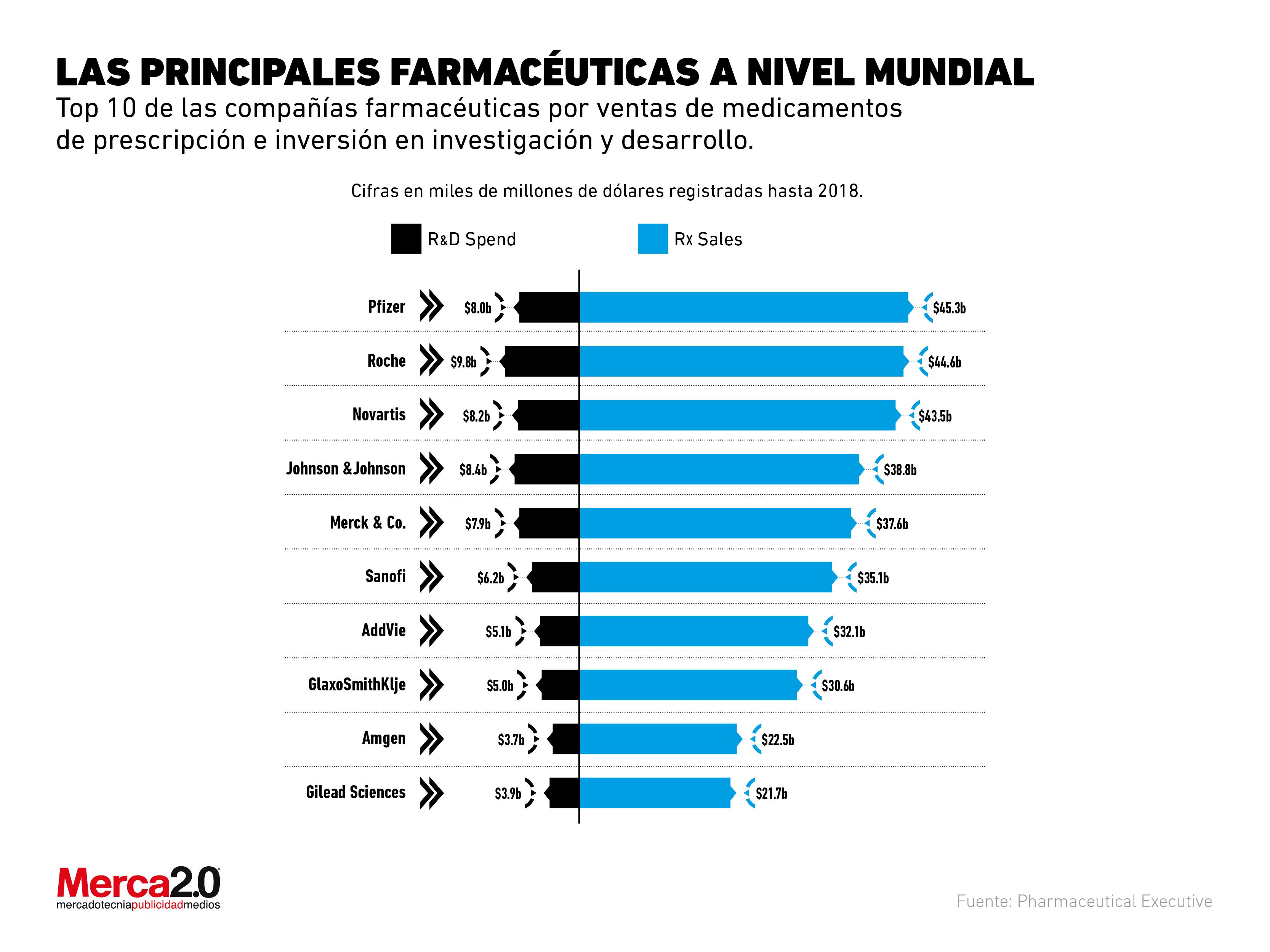 ¿Cuáles son las principales compañías farmacéuticas?