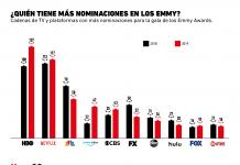 Las compañías con más nominaciones para los Emmy