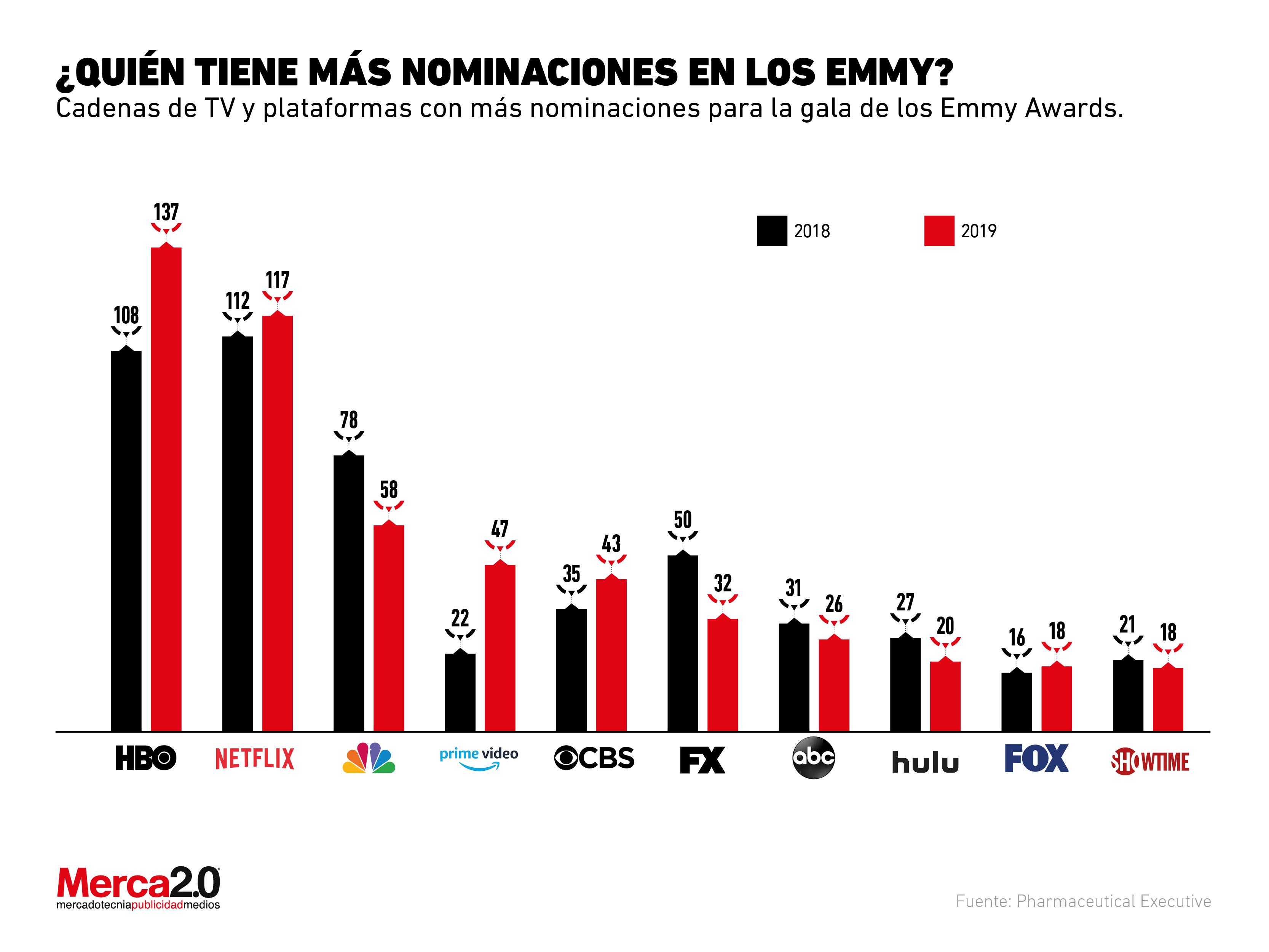 Las compañías con más nominaciones para los Emmy