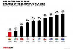 ¿Qué tan balanceada está la vida y el trabajo en México?