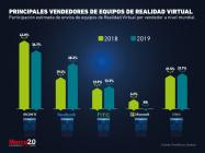 ¿Qué marcas dominan el mercado de la realidad virtual?