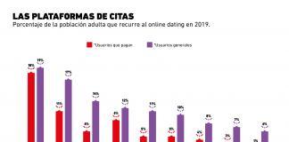 Las citas online y su popularidad a nivel mundial