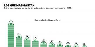 ¿Quiénes son los turistas que más dinero gastan?