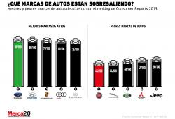 ¿Cuáles son las mejores y peores marcas de autos?