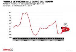 El iPhone es cada vez menos rentable para Apple