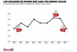 Gráfica del día-iPhone-Loyalty