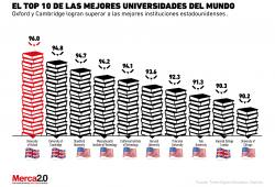 Universidades-ranking