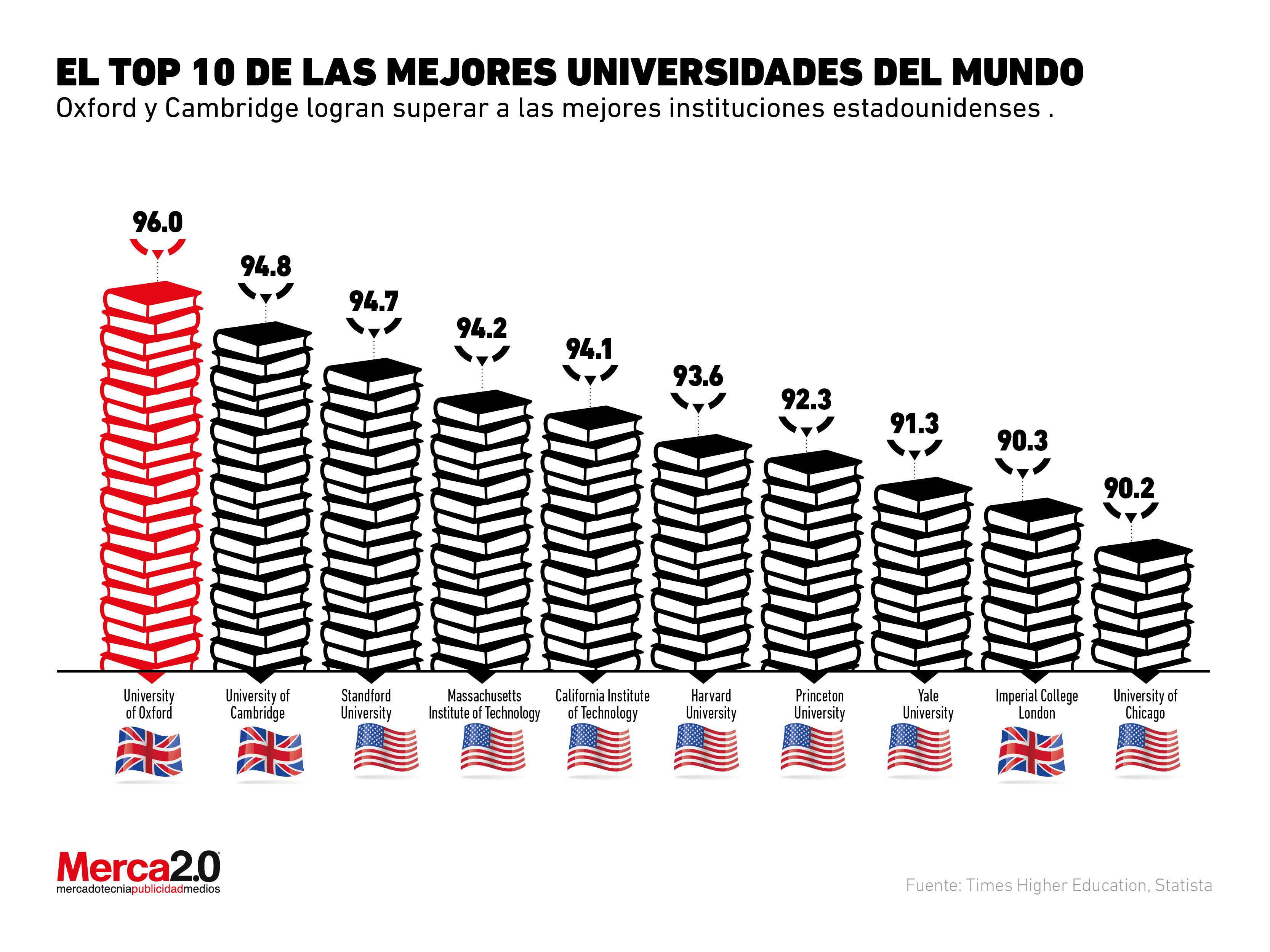 Universidades-ranking