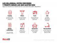millennial-sectores