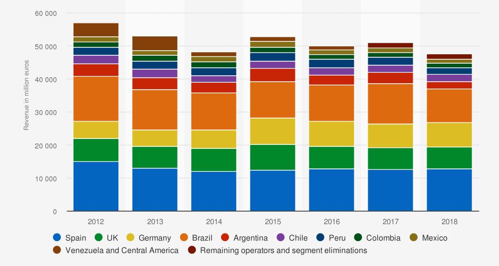 Ingresos de Telefónica en todo el mundo por país de 2012 a 2018 (en millones de euros). Statista.