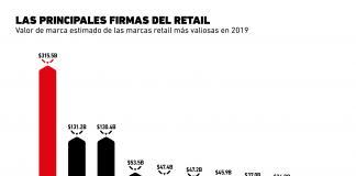 El e-commerce se impone en el sector retail con las marcas más valiosas