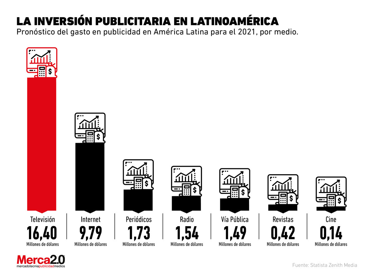 Así será la inversión publicitaria de Latinoamérica para los próximos años