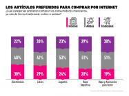 ¿Qué tipo de artículos compran los consumidores mexicanos en Internet?