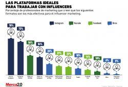 ¿Qué formatos prefieren los mercadólogos para desarrollar el influencer marketing?