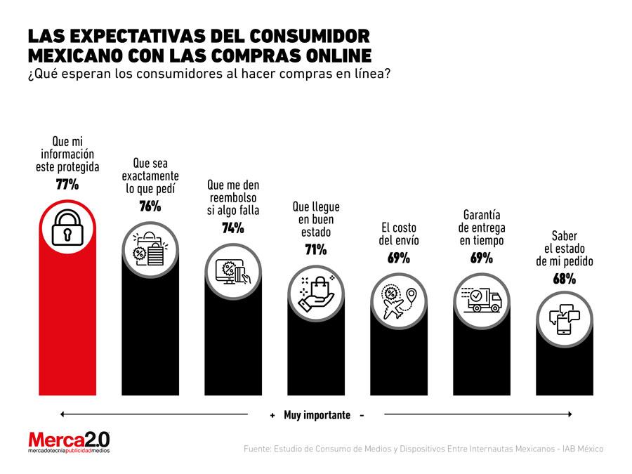 Esto es lo que las marcas debe vigilar para mejorar sus ventas online en México