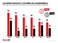 ¿Las redes sociales son populares entre los niños?