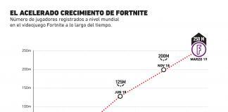 Fortnite: Un videojuego que no para de crecer