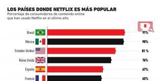 Los países donde Netflix es la plataforma de streaming más popular