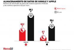 ¿Qué tanta información personal están guardando Google y Apple?