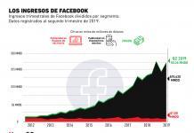 Los dispositivos móviles son la clave para la publicidad en Facebook