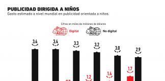 La publicidad digital cada vez más se enfoca en los niños